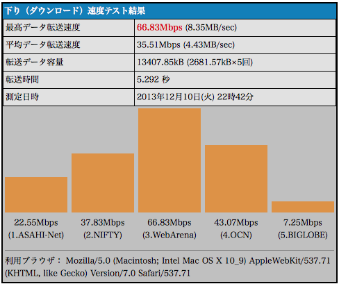 MacのインターネットアクセスはWi-Fiよりも有線のほうが平均1.54倍速かった
