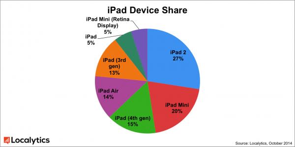 iPad 2は依然として最も使われているiPadだ(Localytics調べ)