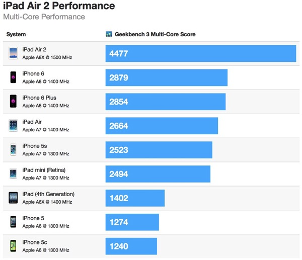 20141022ipad air 2 geekbench multi