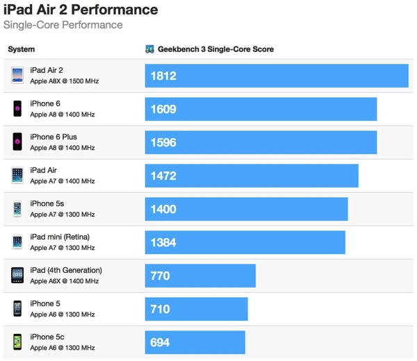 20141022ipad air 2 geekbench single
