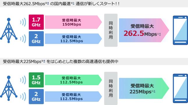 NTT Docomo PREMIUM 4G