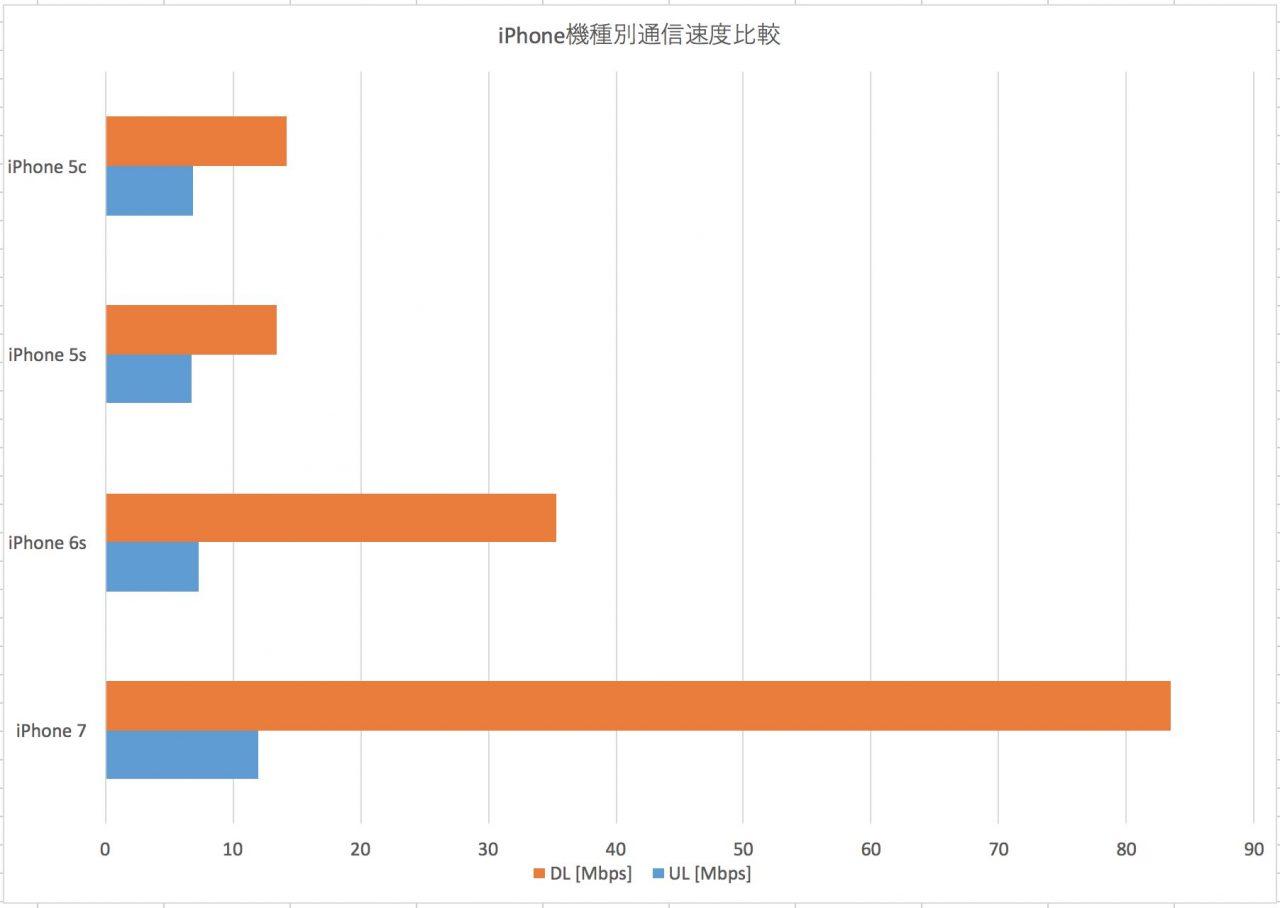20160919iphone-speedtest-comparison