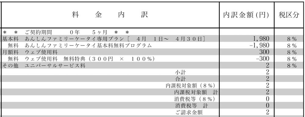 あんしんファミリーケータイ204HWの料金明細