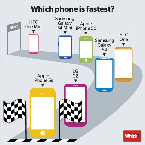 iPhone 5sが最も高速な携帯電話である – (Which? テストラボ)